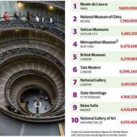 Российские музеи — в числе 100 самых популярных в 2019 году ARTinvestment.RU06 апреля 2020